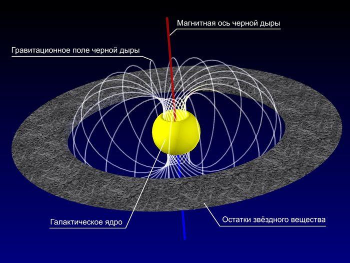 Ученые обнаружили новую фундаментальную силу, которая действует подобно силам гравитации