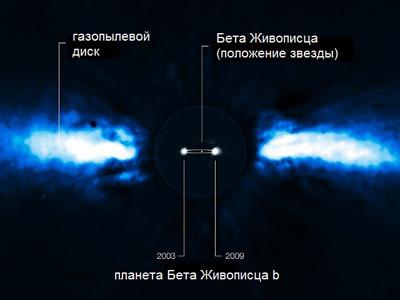 Ученые определили скорость вращения экзопланеты бета живописца b