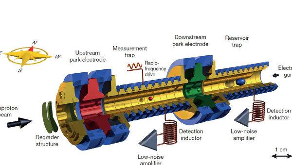 Ученые: протоны могут быть полными двойниками антипротонов