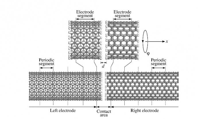 Ученые разработали датчик силы на основе углеродных нанотрубок
