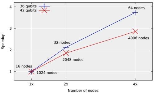 Ученые смоделировали 45-кубитную квантовую вычислительную систему при помощи одного из самых мощных суперкомпьютеров