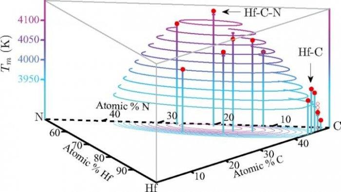 Учёные при помощи компьютерной симуляции предсказали материал с рекордной температурой плавления