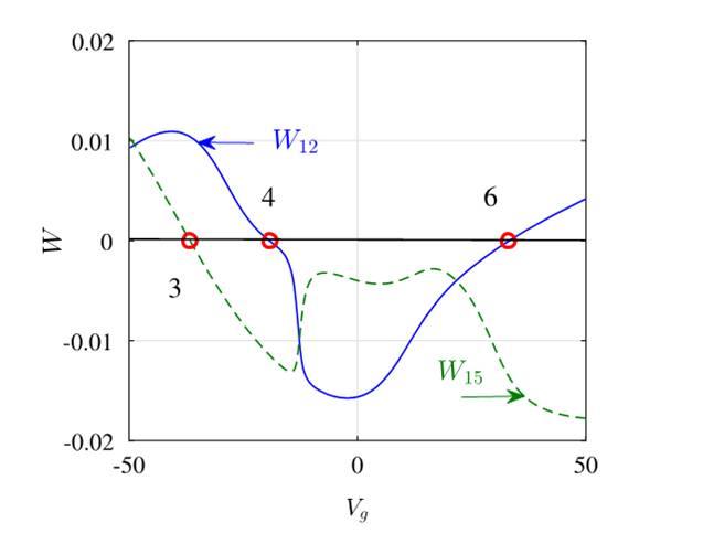 Учёные «заперли» волну в хаотической системе