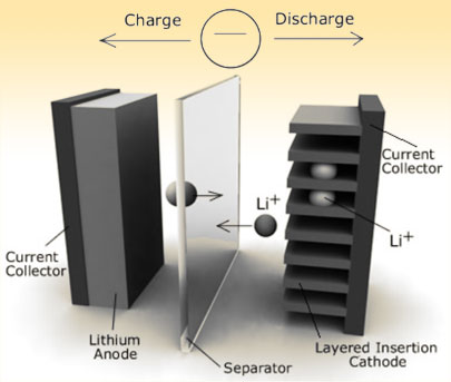 Ускоренный заряд литий-ионных батарей