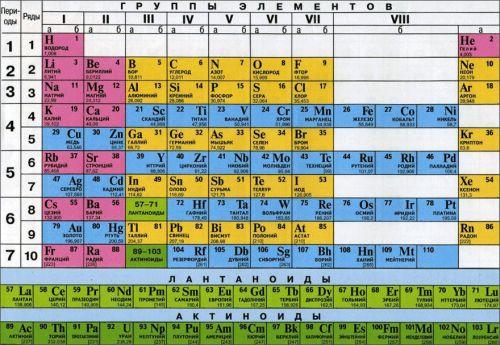 В периодической системе осуществлены официальные изменения атомарного веса 19 элементов