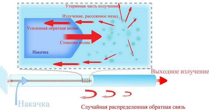 В россии создан лазер со случайной распределенной обратной связью