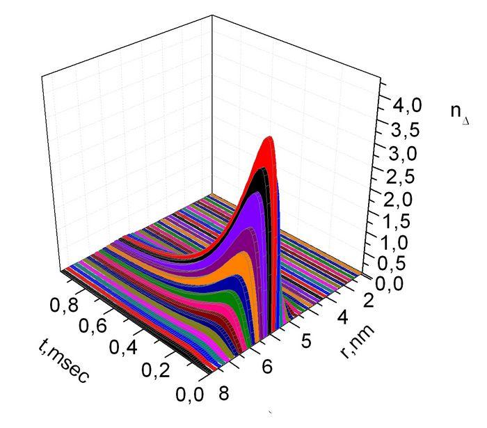 Влияние многочастичных эффектов на ширину запрещённой зоны в углеродных нанотрубках
