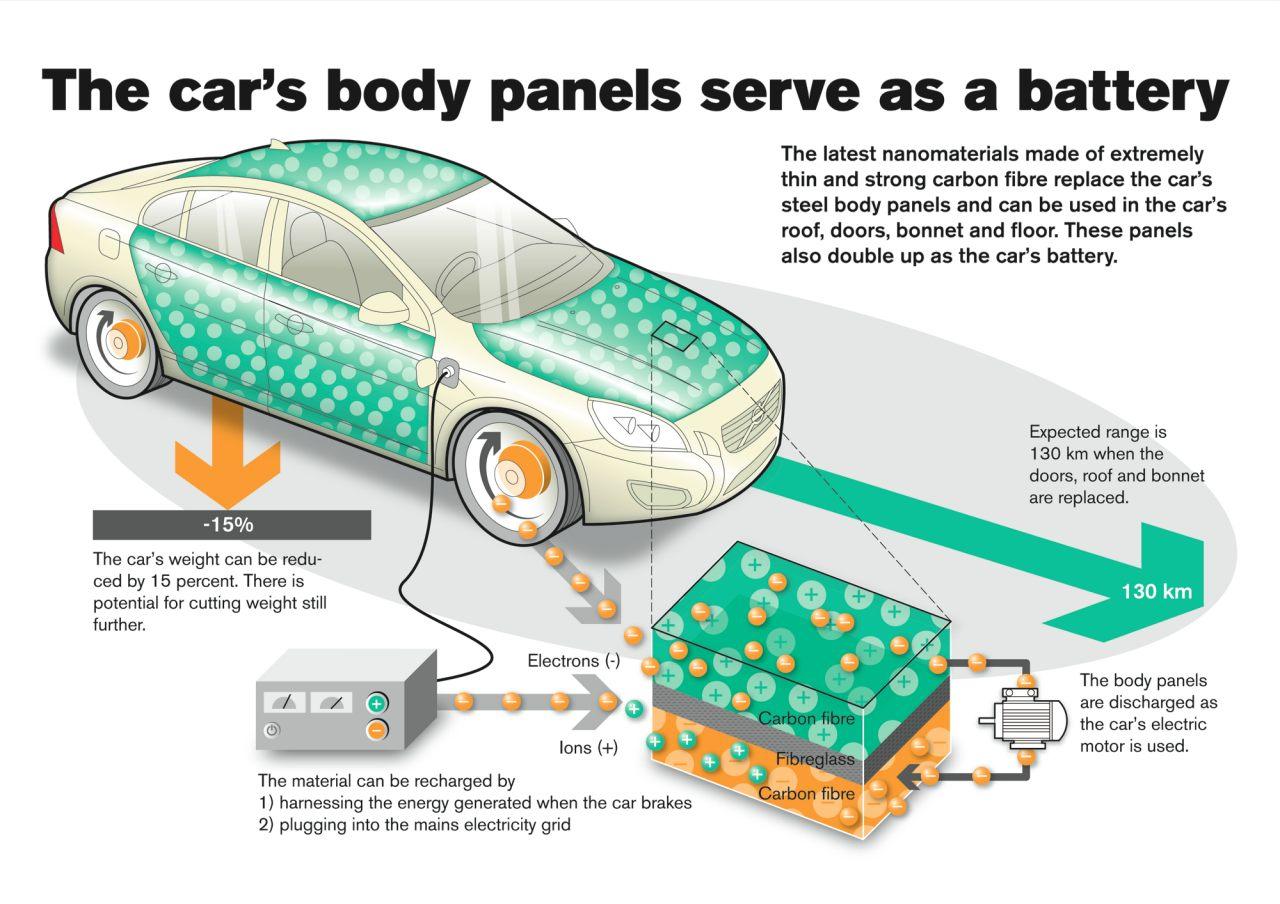 Volvo продолжает работать над аккумуляторами встраиваемыми в кузов автомобиля