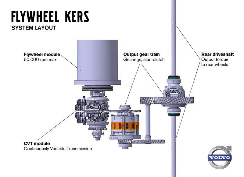 Volvo уменьшит расход топлива с помощью маховика