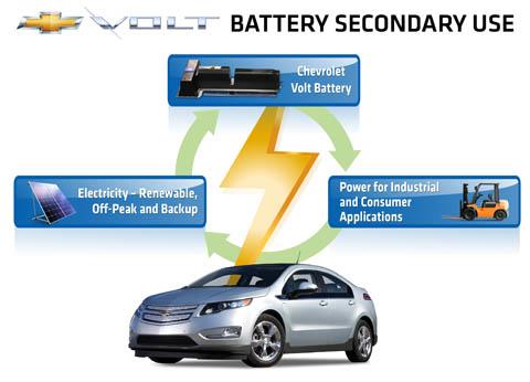 Вторая жизнь электромобильных аккумуляторов