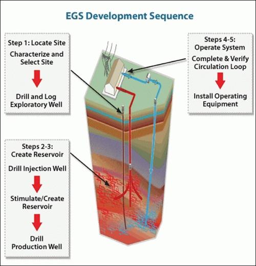Введена в строй новая скважина «продвинутой геотермальной энергетики»