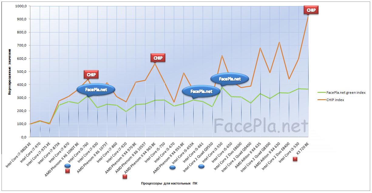 Зеленый рейтинг процессоров для настольных компьютеров 2011