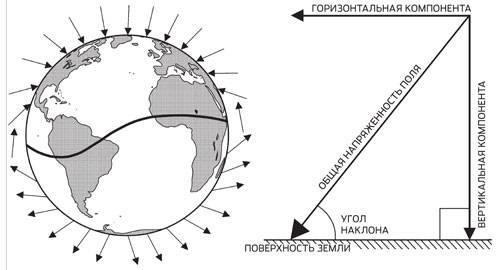 Земля как магнит: геомагнитное поле